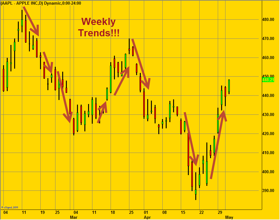 trade weekly swing trades