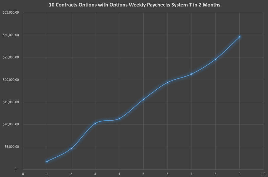 10 Contracts Options with Options Weekly Paychecks System T in 2 Months
