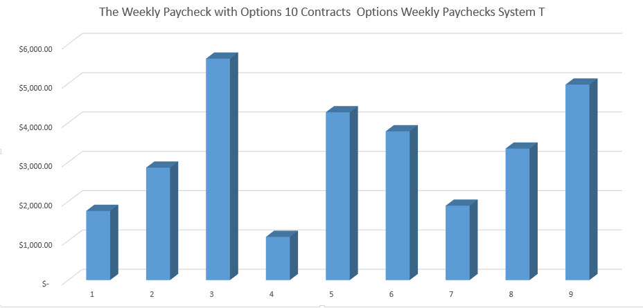 The Weekly Paycheck with Options 10 Contracts Options Weekly Paychecks System T